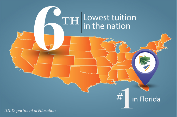 Palm Beach State College Tuition Lowest In State Sixth Lowest In